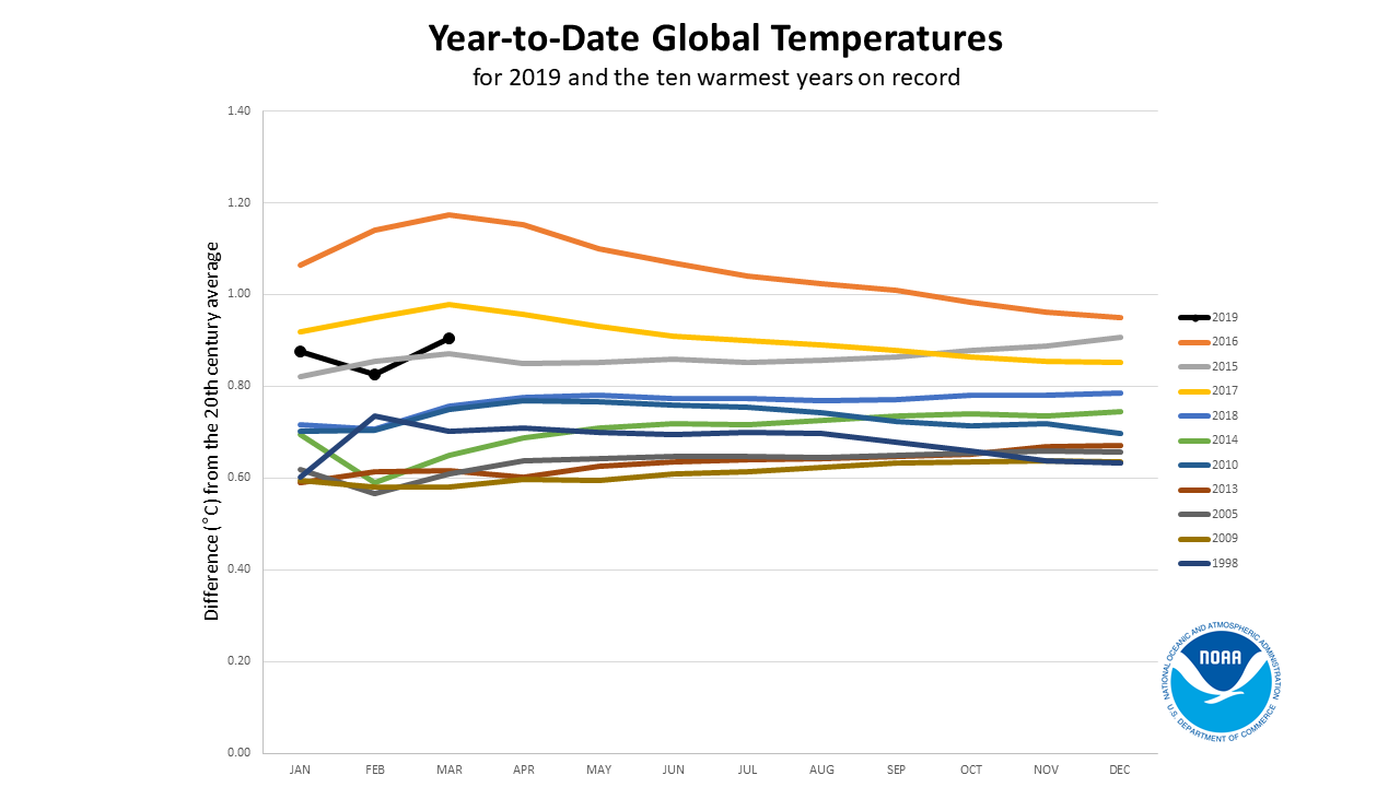 Hottest years according to NOAA