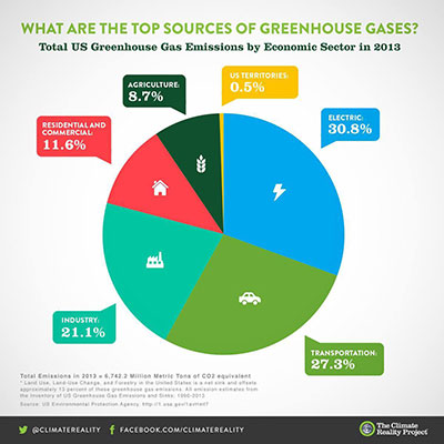 US Greenhouse Gases Pie Chart