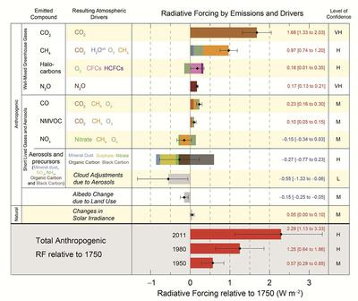 Radiative Forcing by Emissions and Drivers