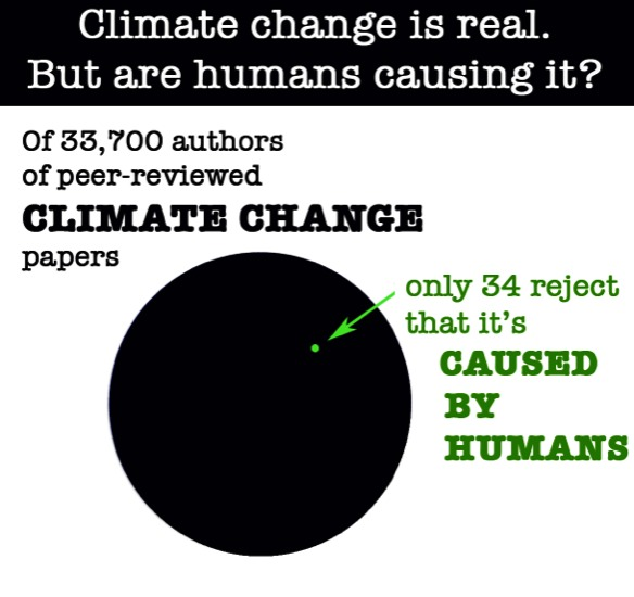 For decades there has been a scientific consensus on man-made climate change