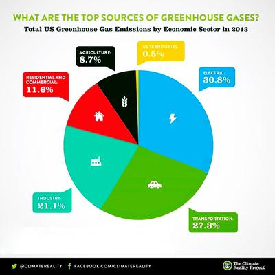 Top Sources of Greenhouse Gases by Climate Reality