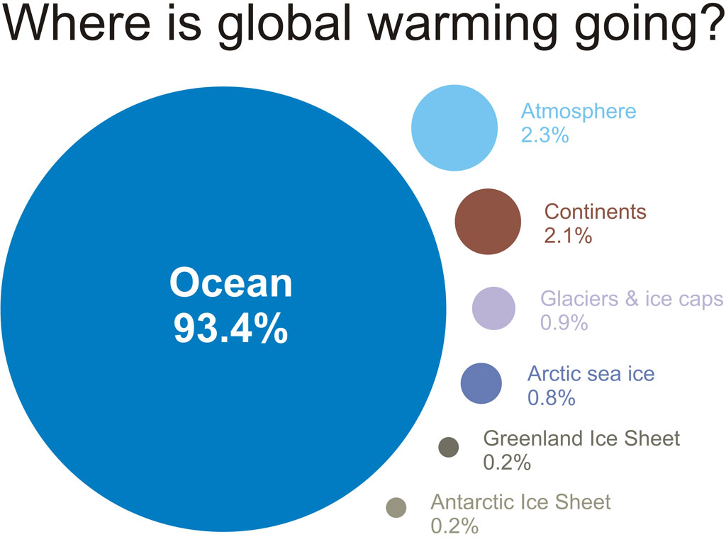 More than 90% of global warming is going to the ocean