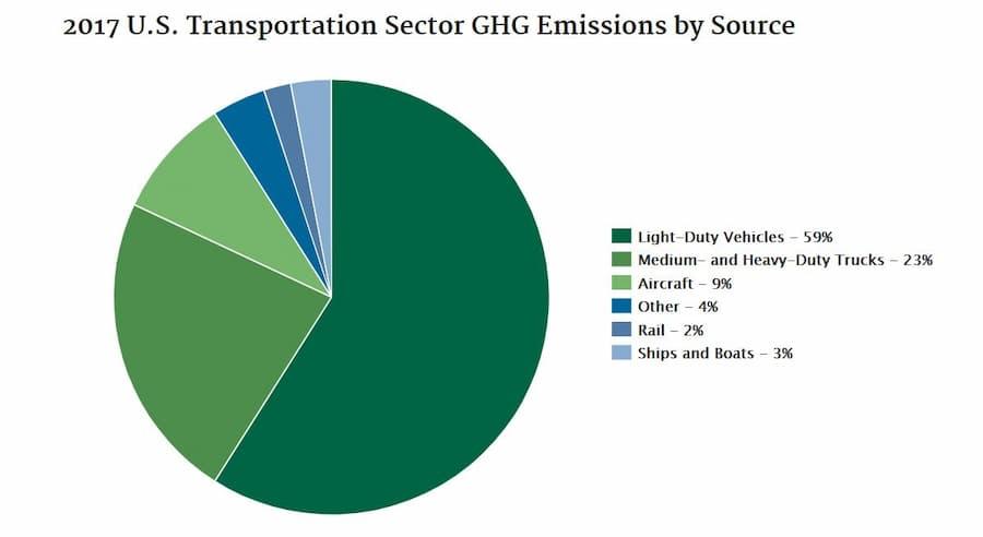 EPA Transportation Statistics for 2017