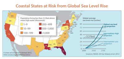 Coastal States at Risk from Global Sea Level Rise
