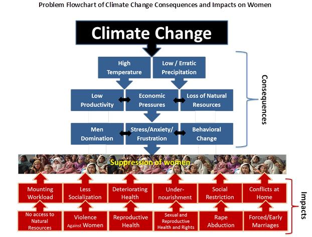 climate change impact on gender Climate change and gender is concerned with gender differences in the context of climate change and the complex and intersecting power relations arising from it by altering the ecosystems of the planet, climate change, and more specifically global warming , directly impacts the human race.