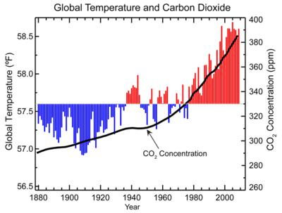 Global Temperatures and Carbon Dioxide, 1880-2009