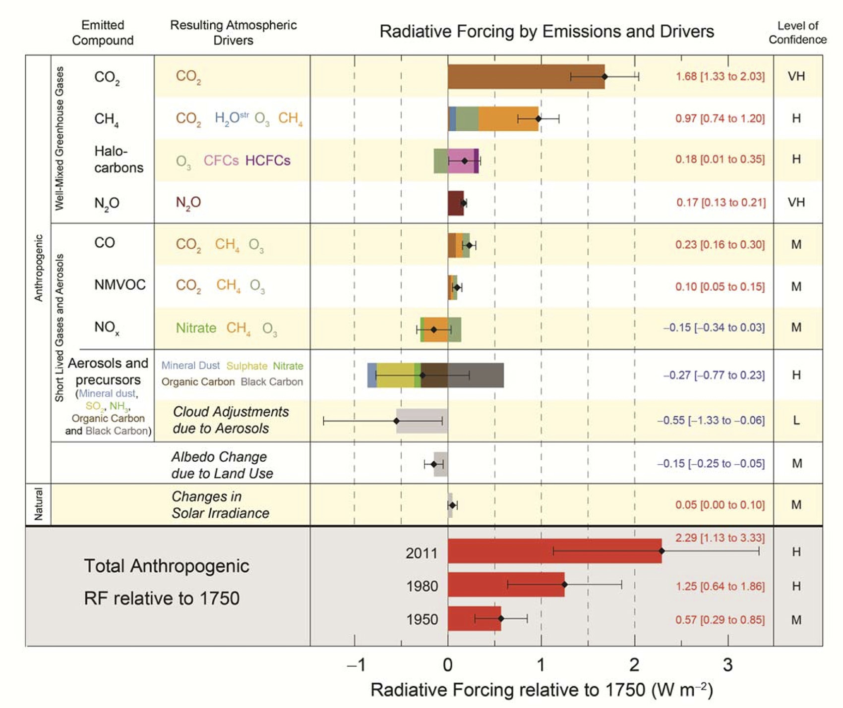 Radiative Forcing by Emissions and Drivers Infographic