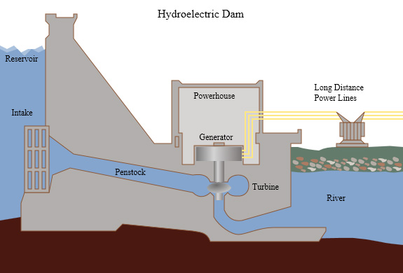 Hydroelectric dams generate power from the movement of water through turbines