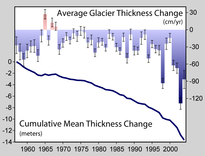 Glaciers have declined in thickness at an alarming rate