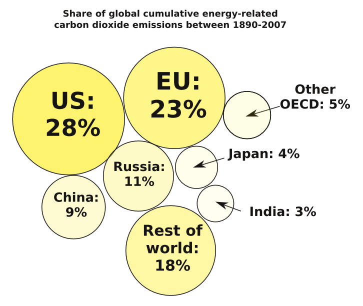 Distribution of carbon dioxide emissions by country in 2007