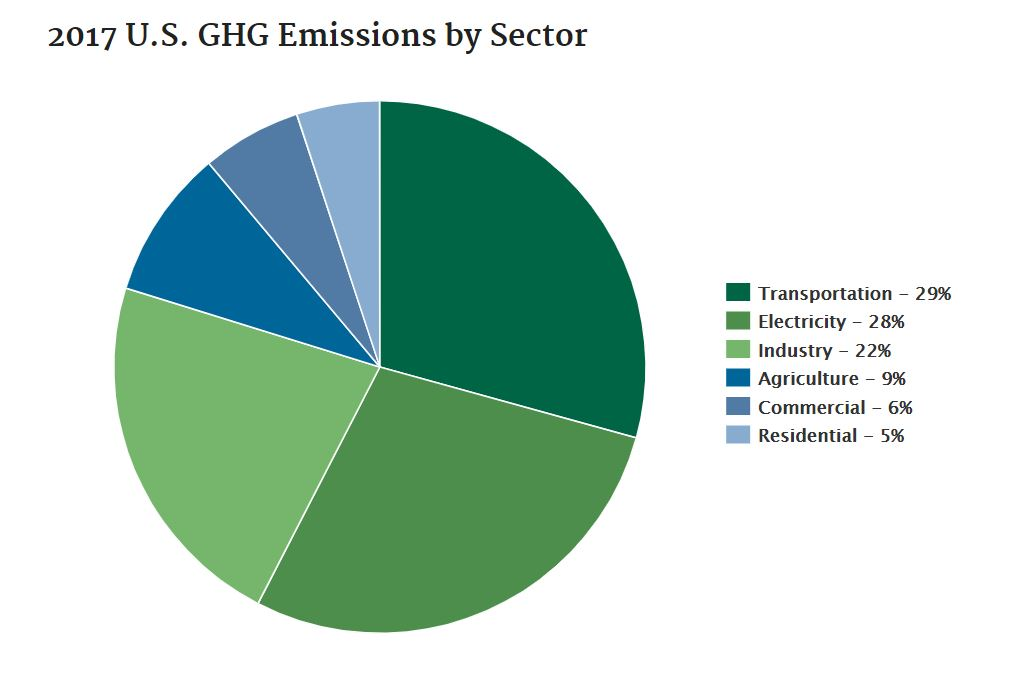 2017 US Greenhouse Gas Emissions by Sector