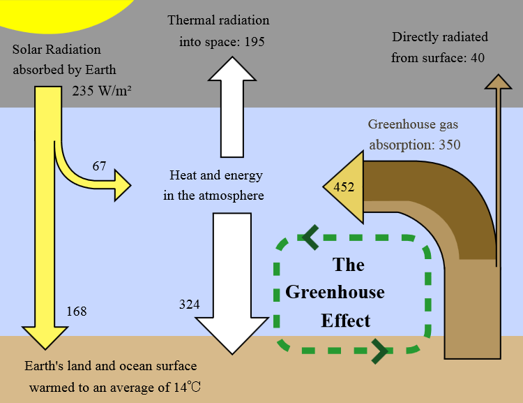 The greenhouse effect is a process in which thermal radiation from the sun is trapped by atmospheric greenhouse gases