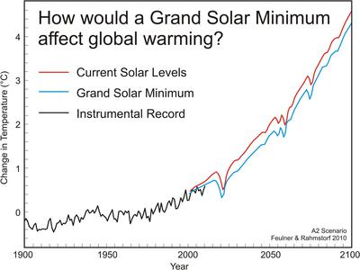 A Grand Solar Minimum Will Not Cause a Little Ice Age