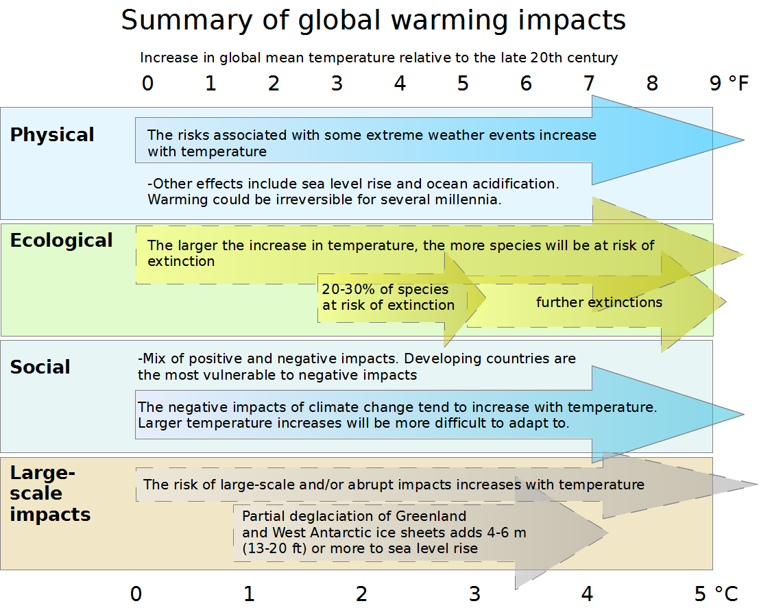 Global warming will have many severe impacts