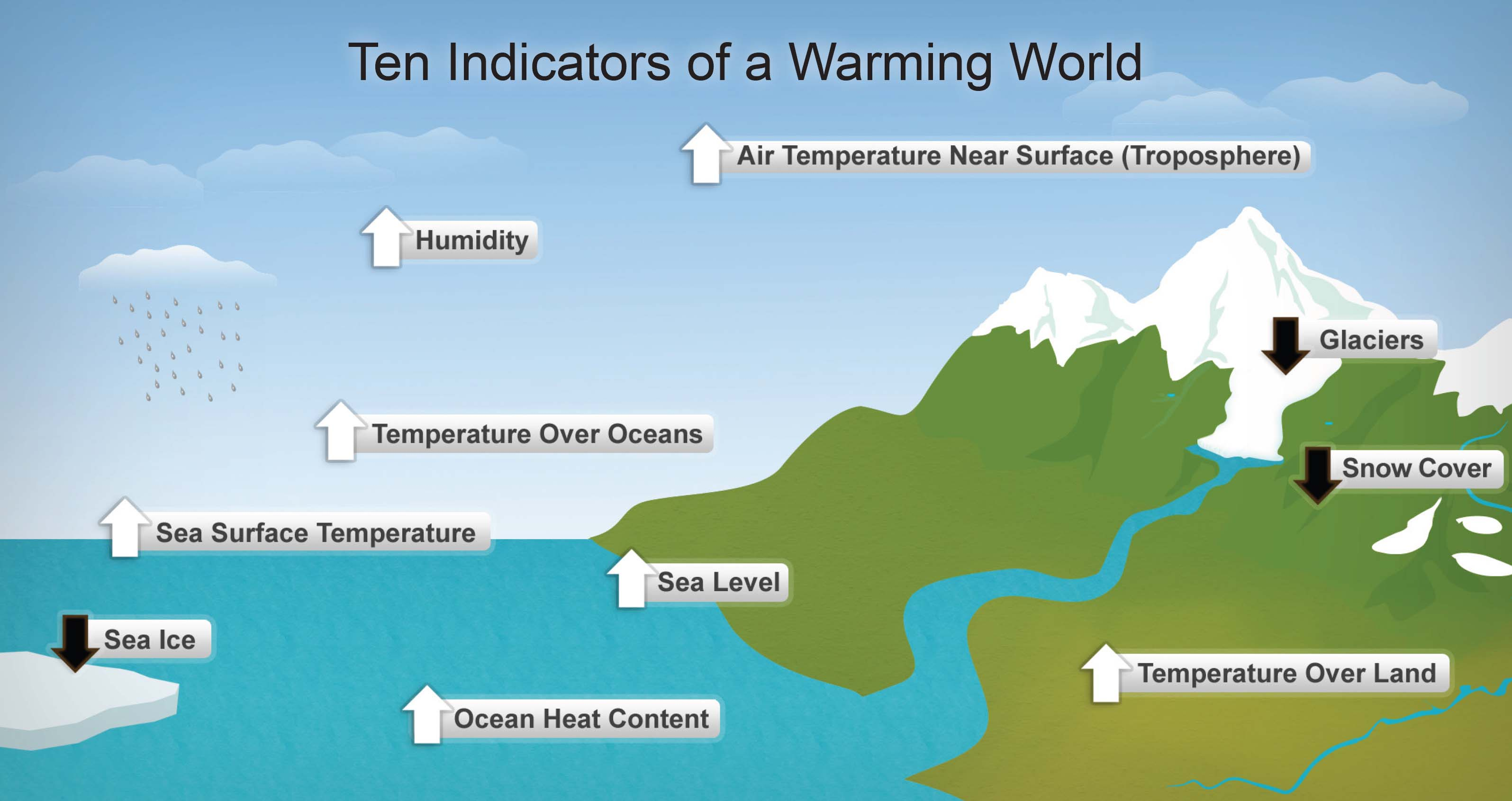 There are several indicators of man-made climate change