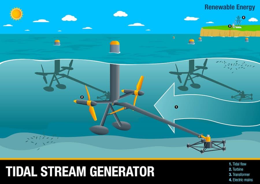 Tidal Stream Generator